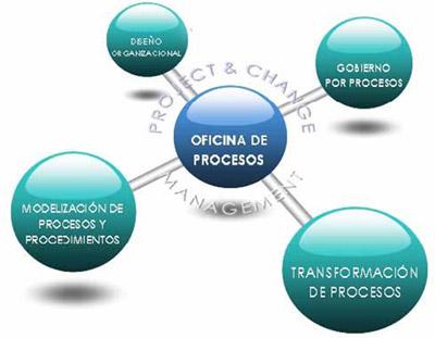La oficina de procesos, una visión transversal de la empresa • Paradigma