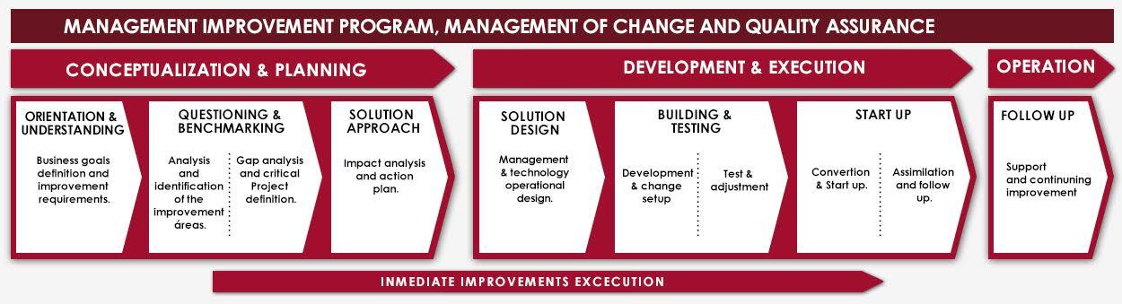 management-improvement-program
