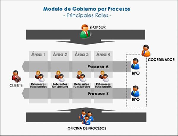 Gobierno por procesos paradigma for Practica de oficina definicion
