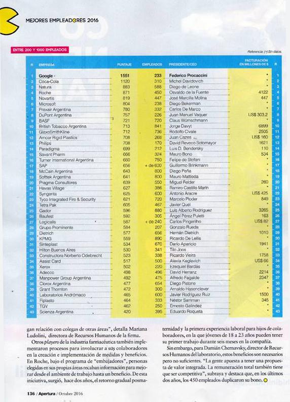 Lista 2016
