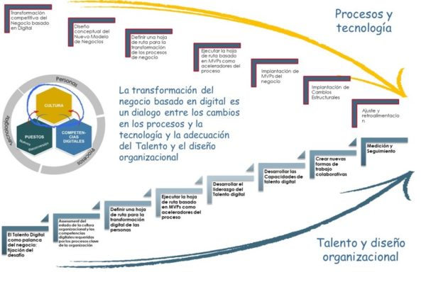 talento-diseño-organizacional