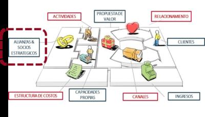 grafico-agenda-clave